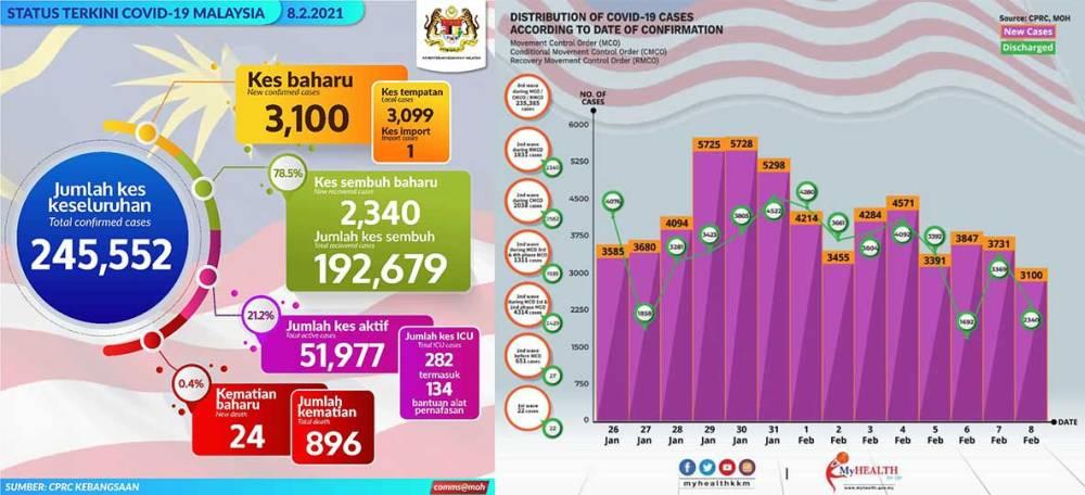 Malaysia COVID-19 2021-02-08 cases 01