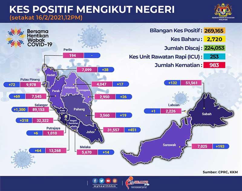 Malaysia COVID-19 2021-02-16 cases 02