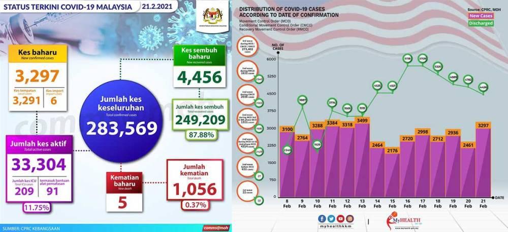 Malaysia COVID-19 2021-02-21 cases 01