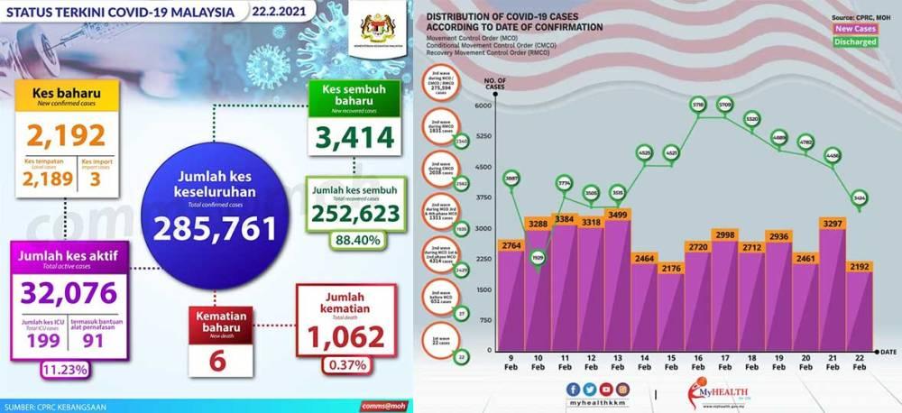 Malaysia COVID-19 2021-02-22 cases 01