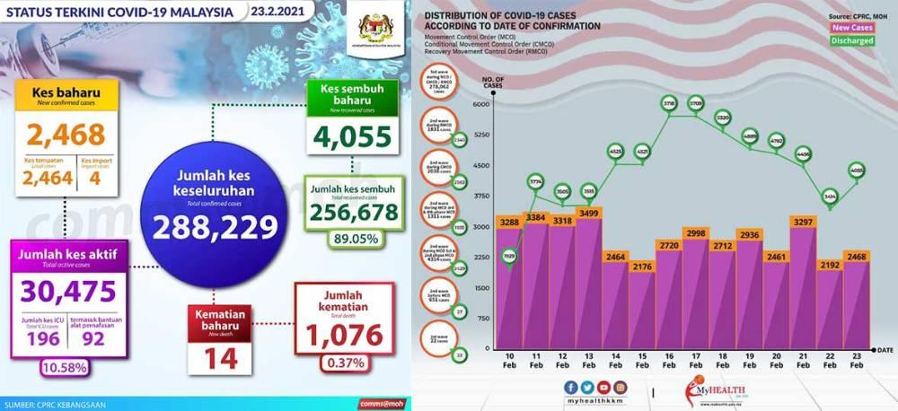Malaysia COVID-19 2021-02-23 cases 01