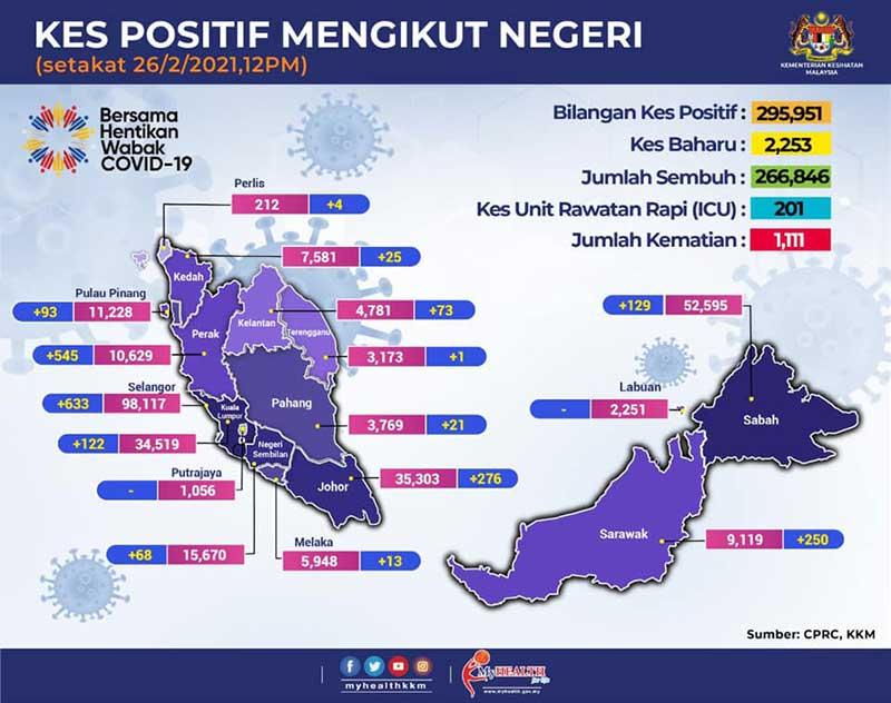 Malaysia COVID-19 2021-02-26 cases 02