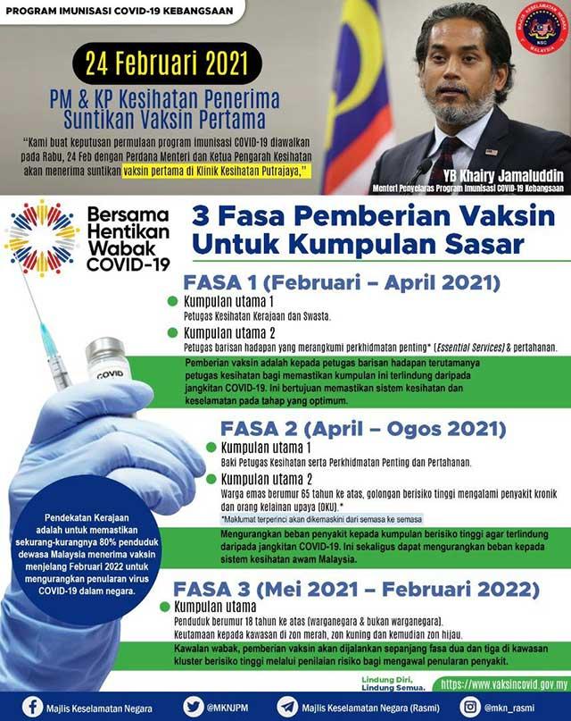 Vaccination Plan Malaysia 22 February 2021