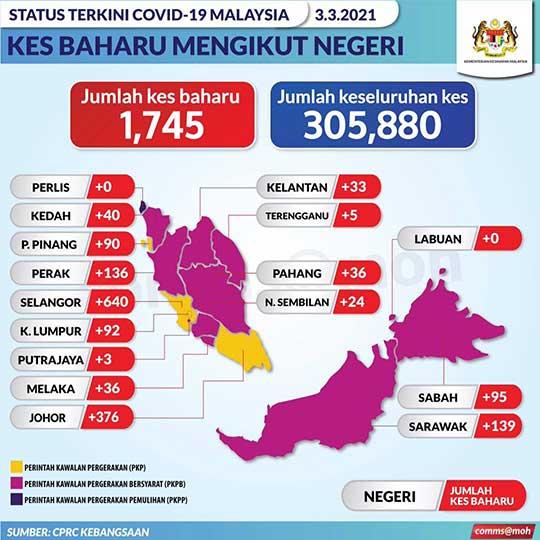 Malaysia COVID-19 2021-03-03 cases 02