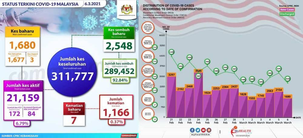 Malaysia COVID-19 2021-03-06 cases 01