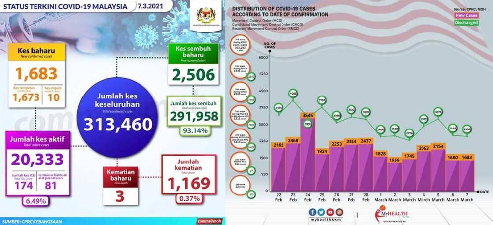 Malaysia COVID-19 2021-03-07 cases 01