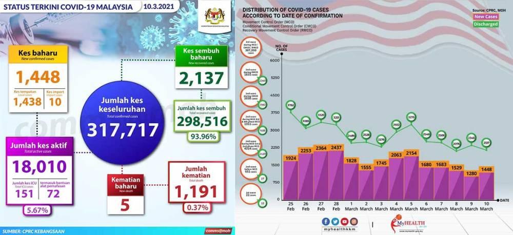 Malaysia COVID-19 2021-03-10 cases 01