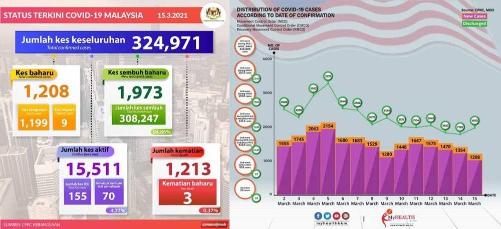 Malaysia COVID-19 2021-03-15 cases 01