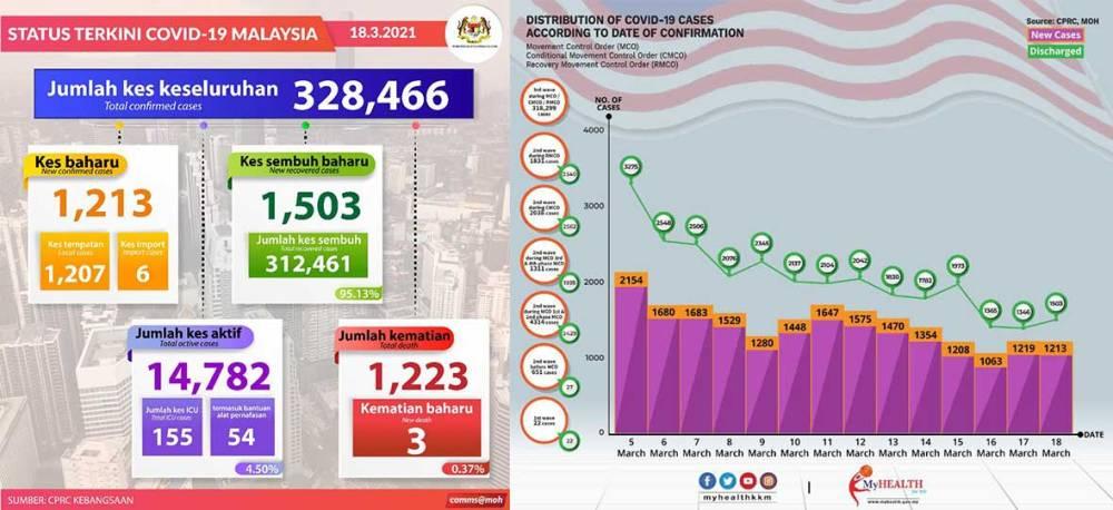 Malaysia COVID-19 2021-03-18 cases 01