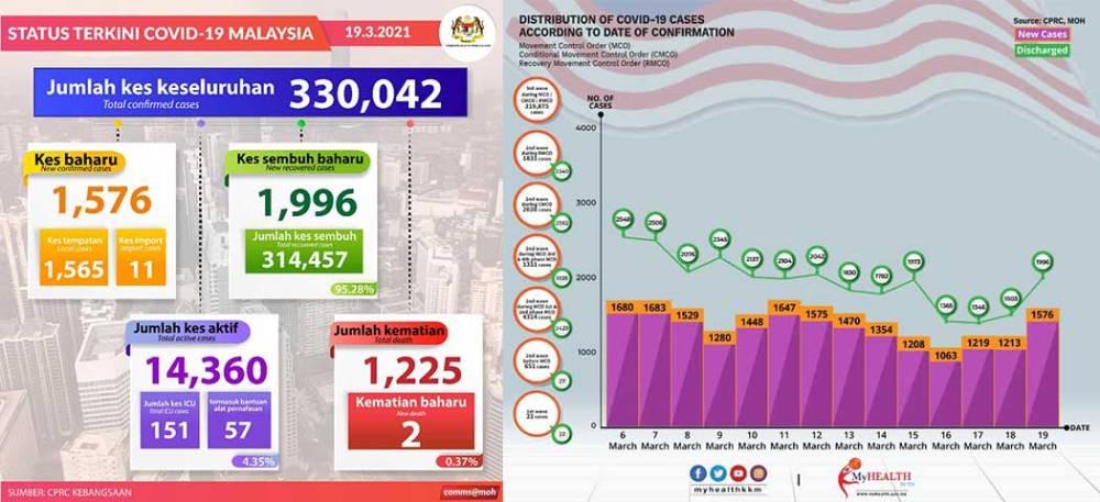 Malaysia COVID-19 2021-03-19 cases 01