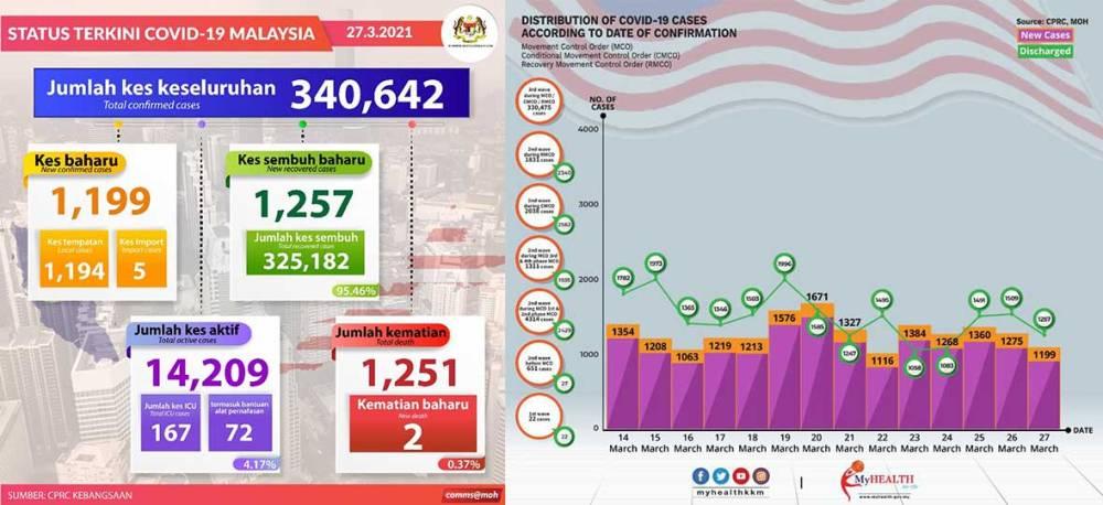Malaysia COVID-19 2021-03-27 cases 01