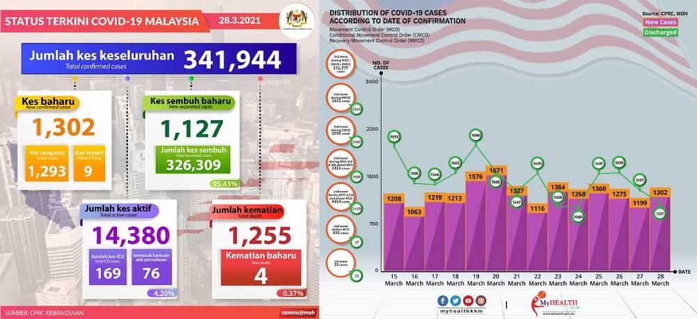 Malaysia COVID-19 2021-03-28 cases 01