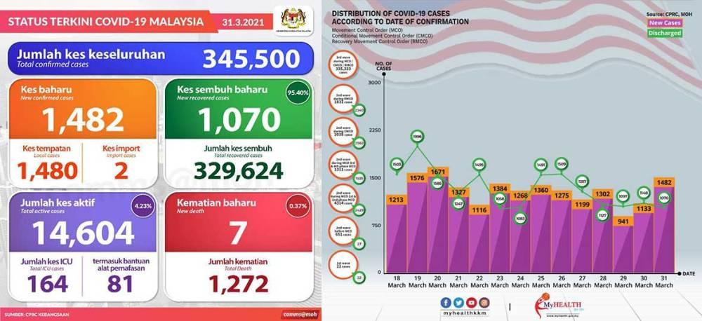 Malaysia COVID-19 2021-03-31 cases 01