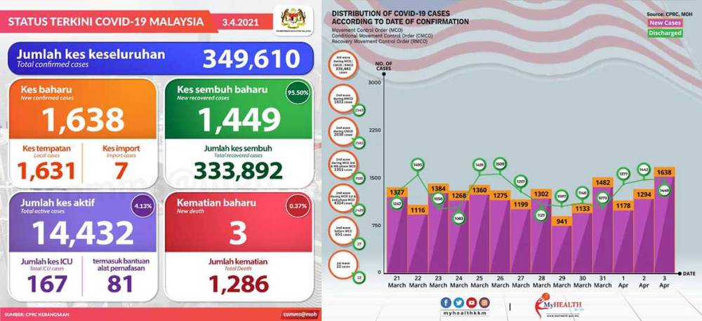 Malaysia COVID-19 2021-04-03 cases 01