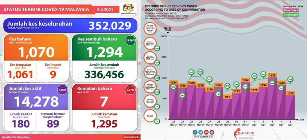 Malaysia COVID-19 2021-04-05 cases 01