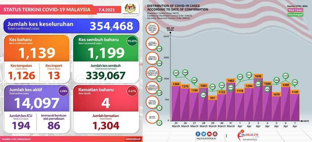 Malaysia COVID-19 2021-04-07 cases 01