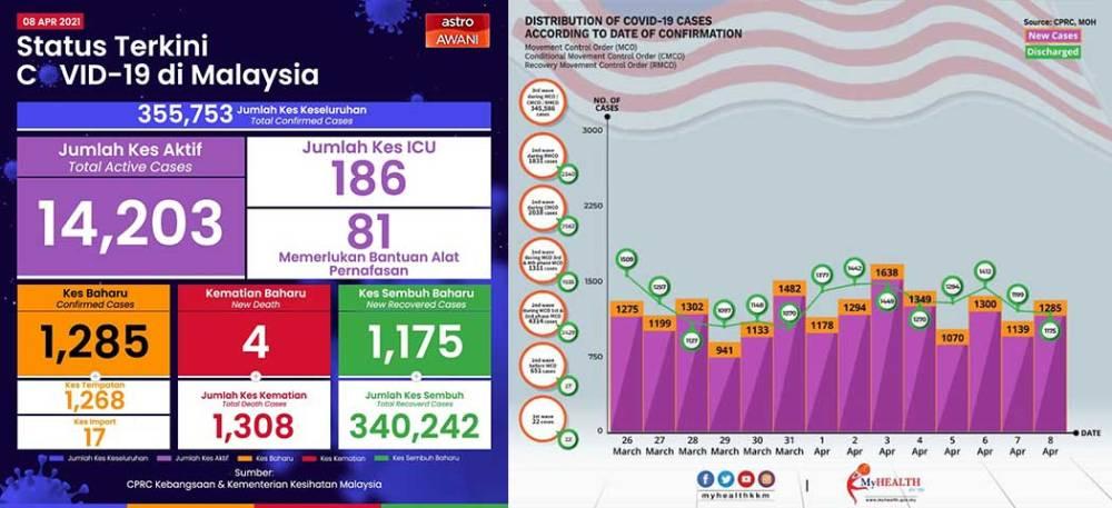 Malaysia COVID-19 2021-04-08 cases 01