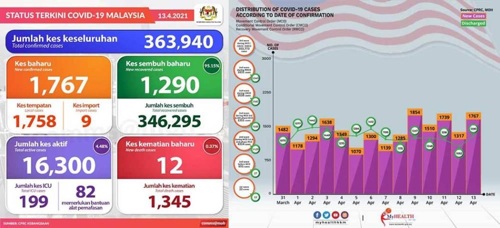 Malaysia COVID-19 2021-04-13 cases 01
