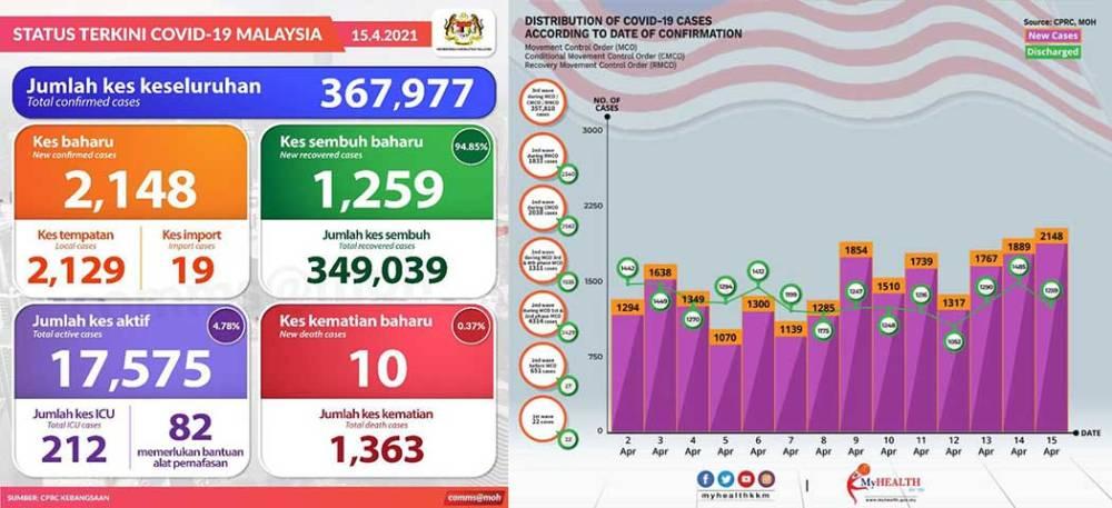 Malaysia COVID-19 2021-04-15 cases 01
