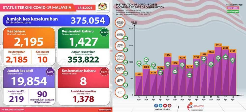 Malaysia COVID-19 2021-04-18 cases 01