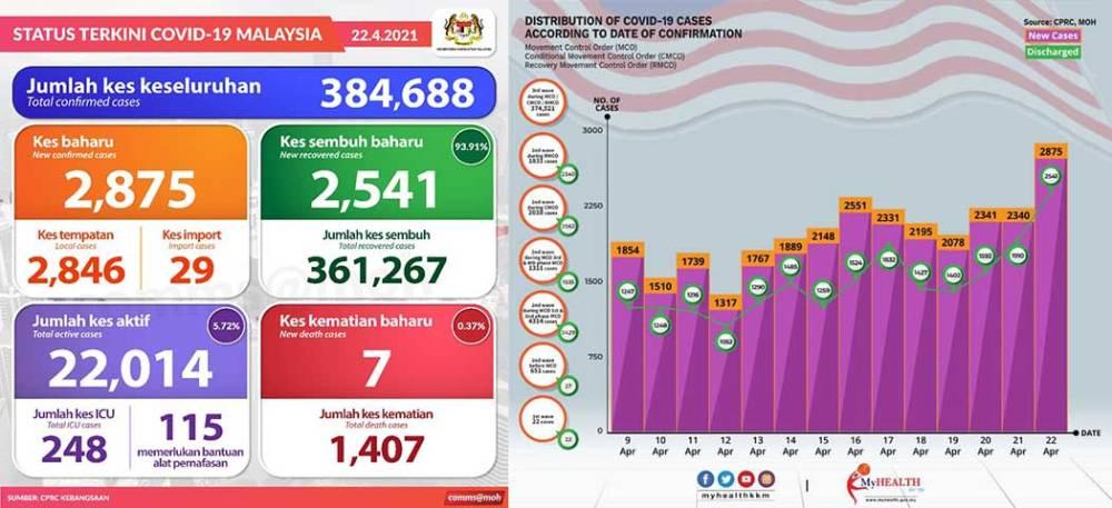 Malaysia COVID-19 2021-04-22 cases 01
