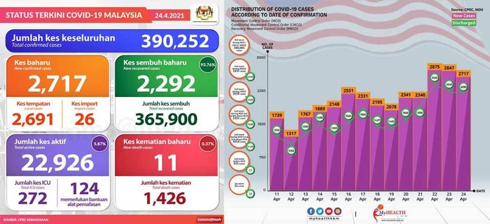 Malaysia COVID-19 2021-04-24 cases 01