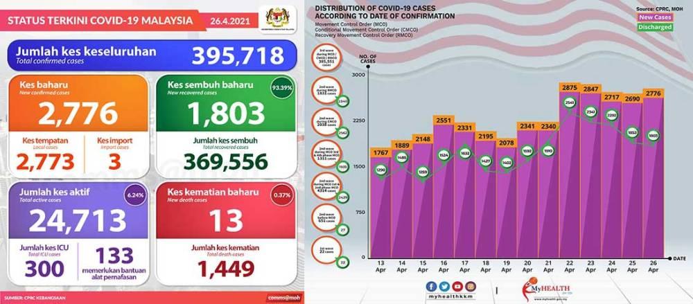 Malaysia COVID-19 2021-04-26 cases 01