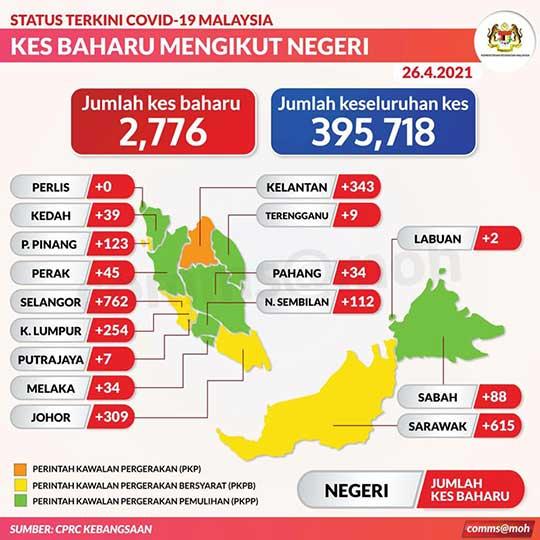 Malaysia COVID-19 2021-04-26 cases 02