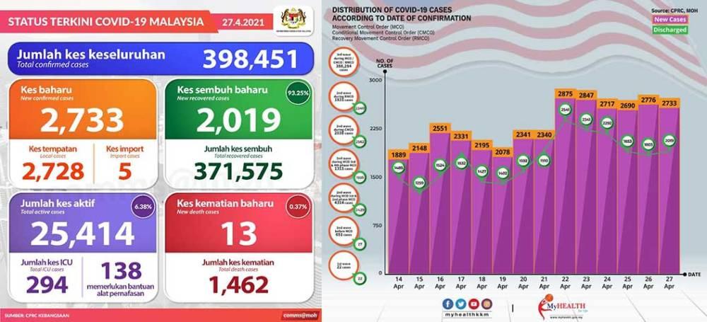 Malaysia COVID-19 2021-04-27 cases 01