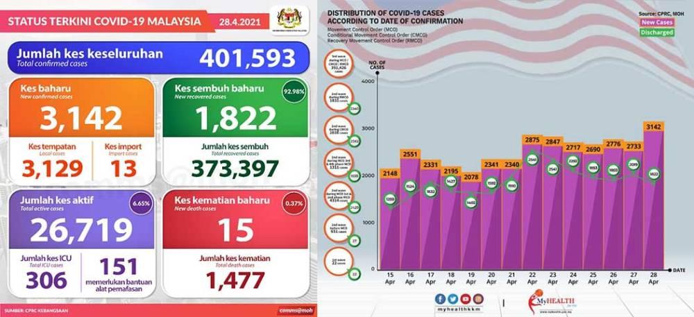 Malaysia COVID-19 2021-04-28 cases 01