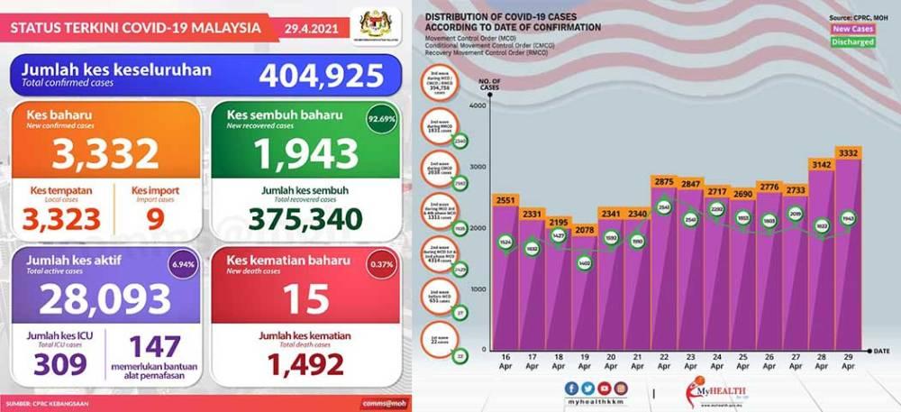 Malaysia COVID-19 2021-04-29 cases 01
