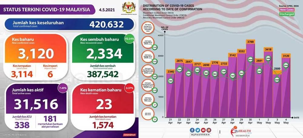 Malaysia COVID-19 2021-05-04 cases 01