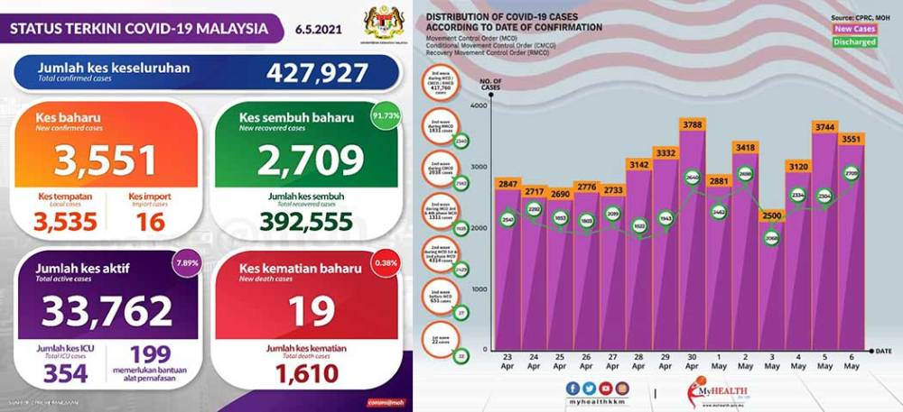 Malaysia COVID-19 2021-05-06 cases 01