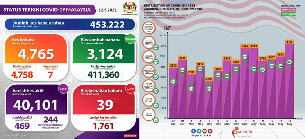 Malaysia COVID-19 2021-05-12 cases 01