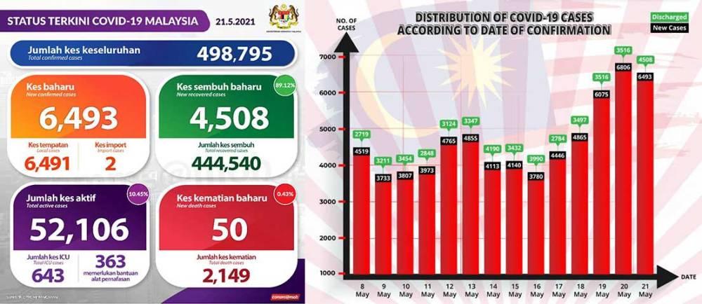 Malaysia COVID-19 2021-05-21 cases 01