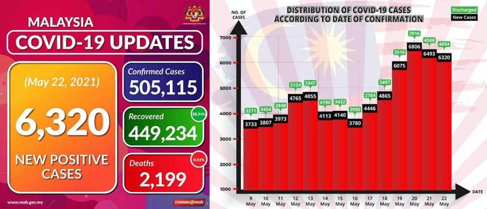 Malaysia COVID-19 2021-05-22 cases 01