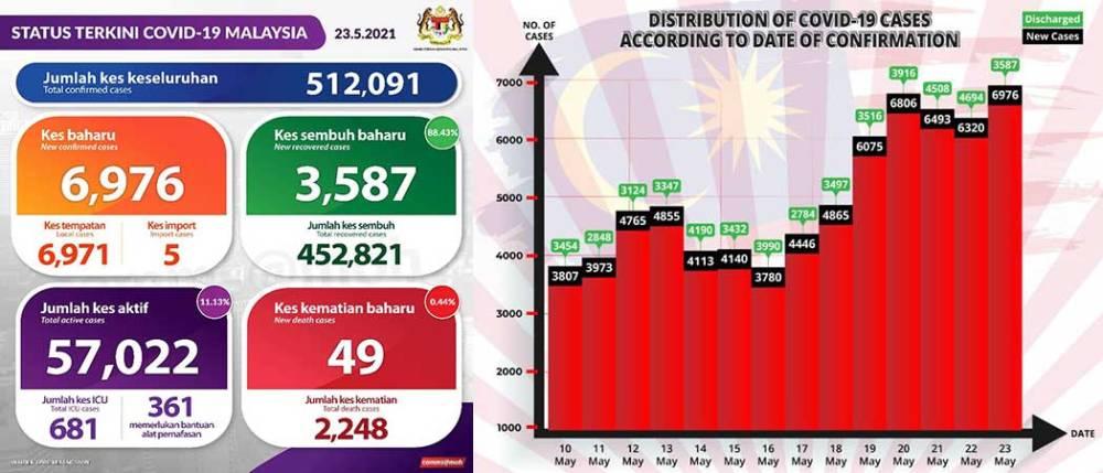 Malaysia COVID-19 2021-05-23 cases 01
