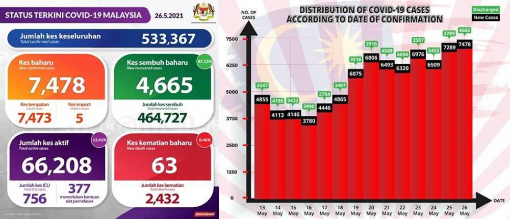 Malaysia COVID-19 2021-05-26 cases 01