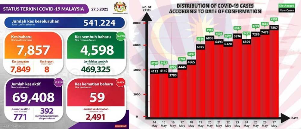 Malaysia COVID-19 2021-05-27 cases 01