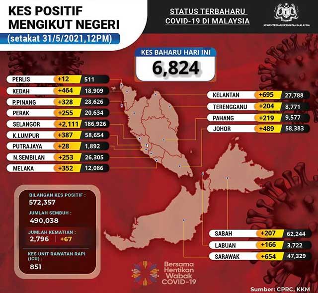 Malaysia COVID-19 2021-05-31 cases 02