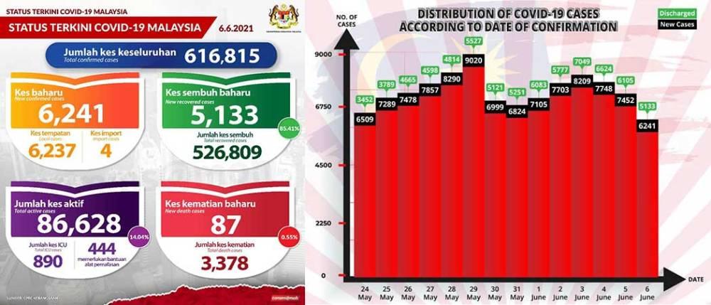 Malaysia COVID-19 2021-06-06 cases 01