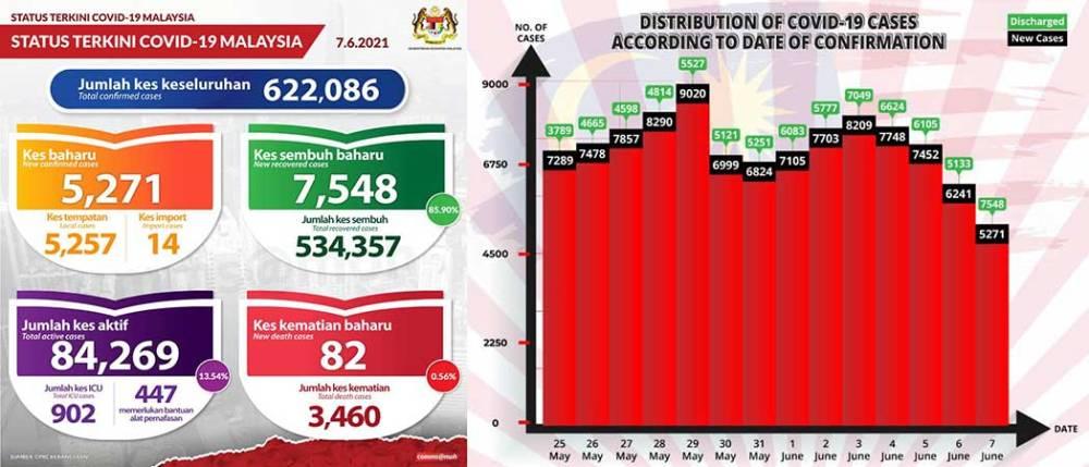 Malaysia COVID-19 2021-06-07 cases 01