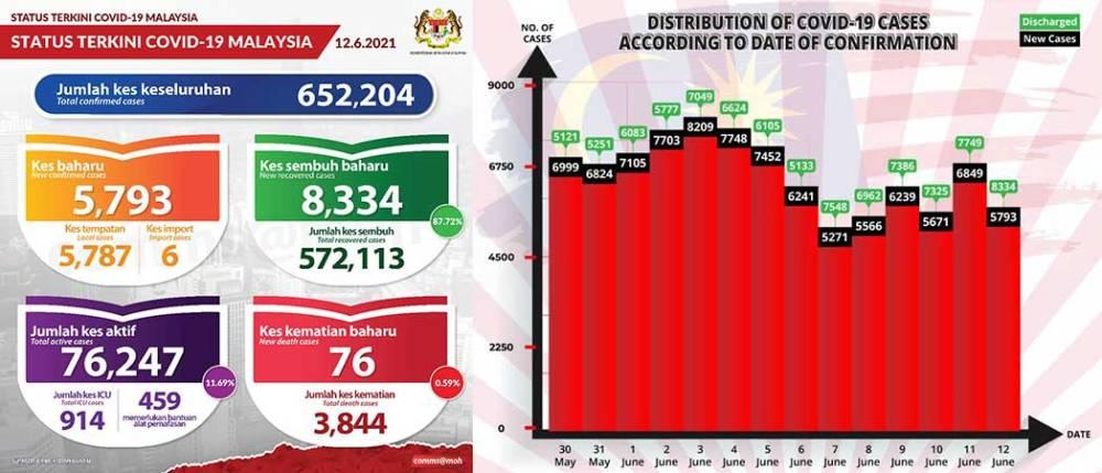 Malaysia COVID-19 2021-06-12 cases 01