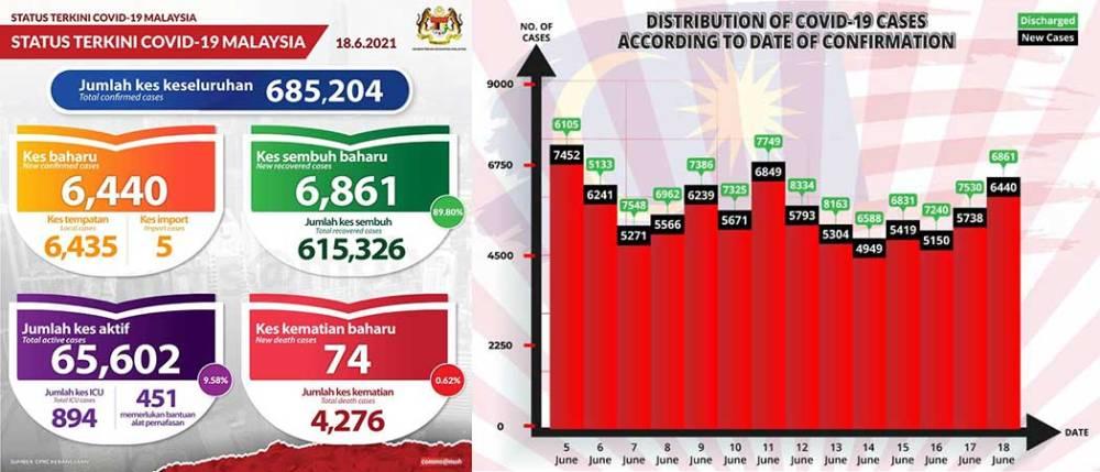 Malaysia COVID-19 2021-06-18 cases 01