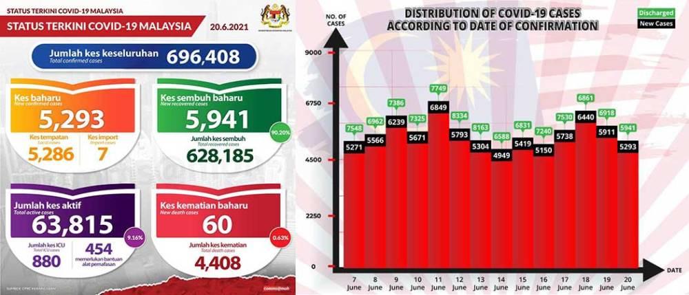 Malaysia COVID-19 2021-06-20 cases 01