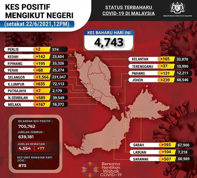 Malaysia COVID-19 2021-06-22 cases 02
