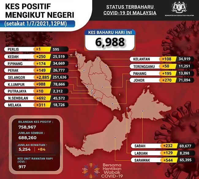 Malaysia COVID-19 2021-07-01 cases 02