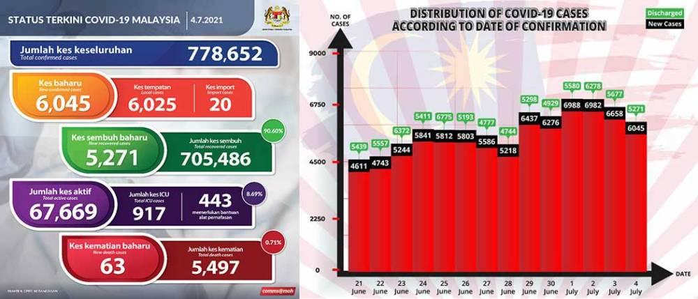 Malaysia COVID-19 2021-07-04 cases 01