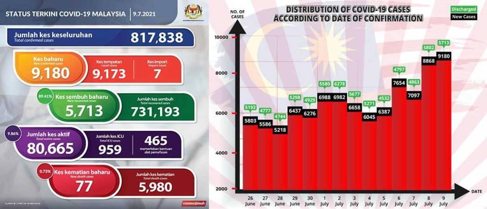 Malaysia COVID-19 2021-07-09 cases 01
