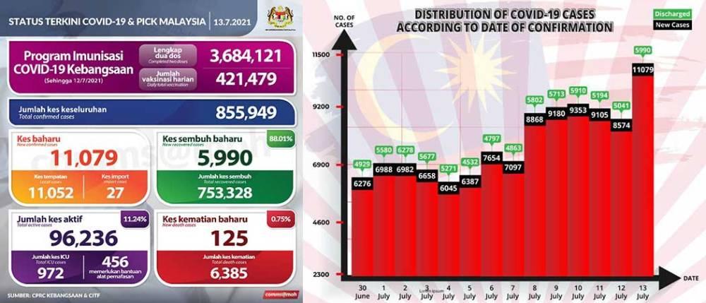 Malaysia COVID-19 2021-07-13 cases 01